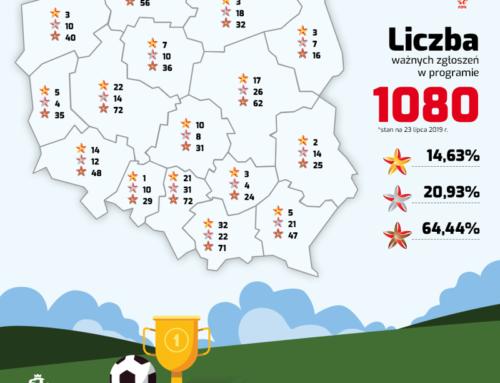 Program Certyfikacji Szkółek Piłkarskich PZPN